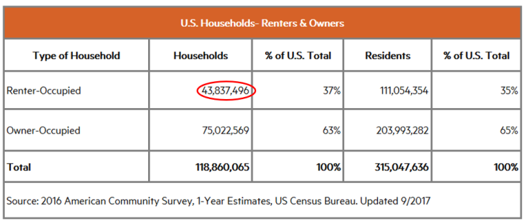 US households by type.png
