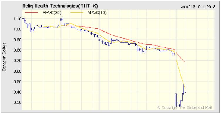 RHT chart