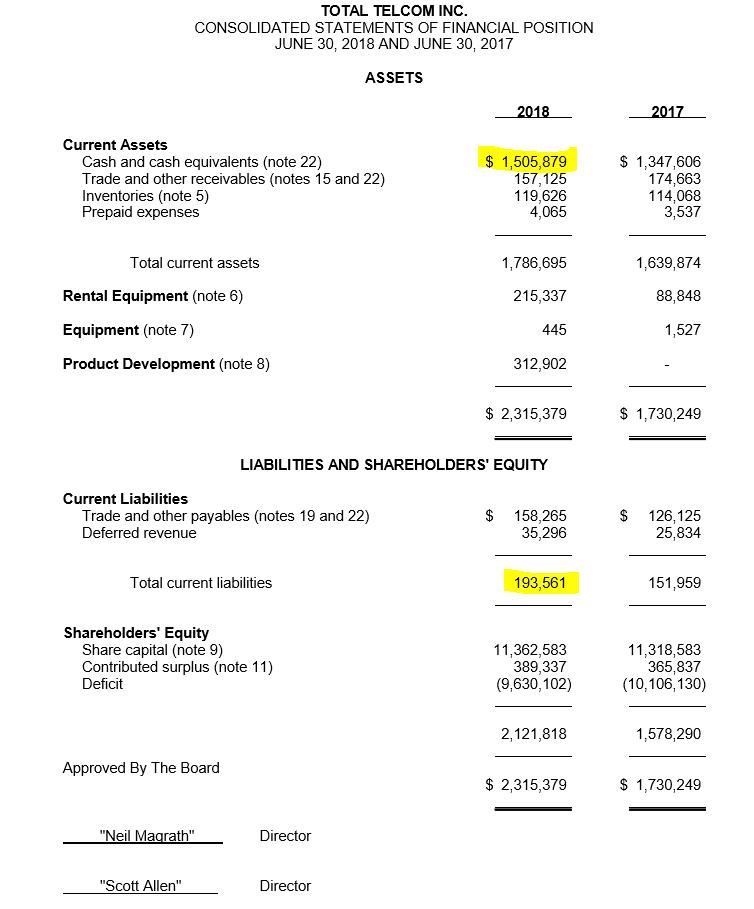 Total yr end 2018 bal sheet